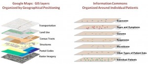Comparison of Bioinformatics and GIS