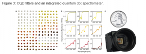 Quantum dot spectrometry-2